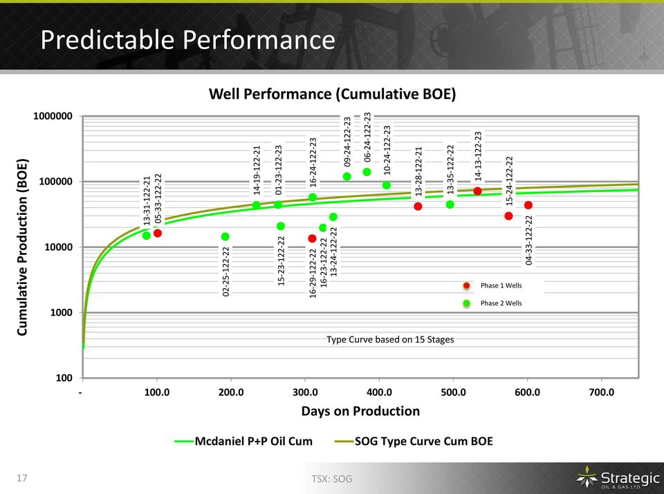 Performance 1000000 Well Performance (Cumulative BOE) 15-23-122-22 01-23-122-23 100000 10000 Phase 1 Wells 1000 Phase 2 Wells