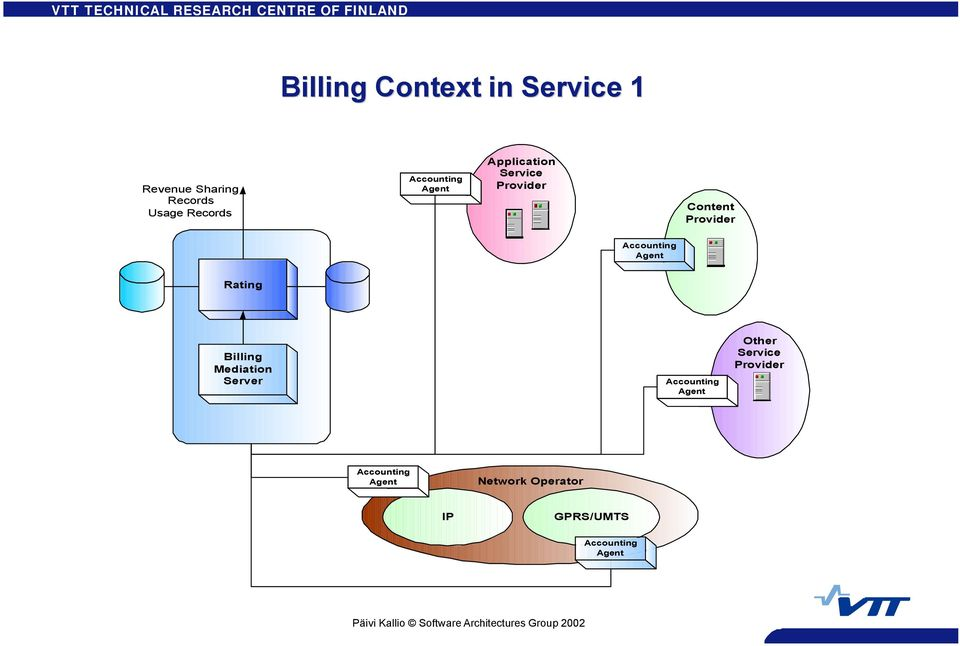 Agent Rating Billing Mediation Server Accounting Agent Other