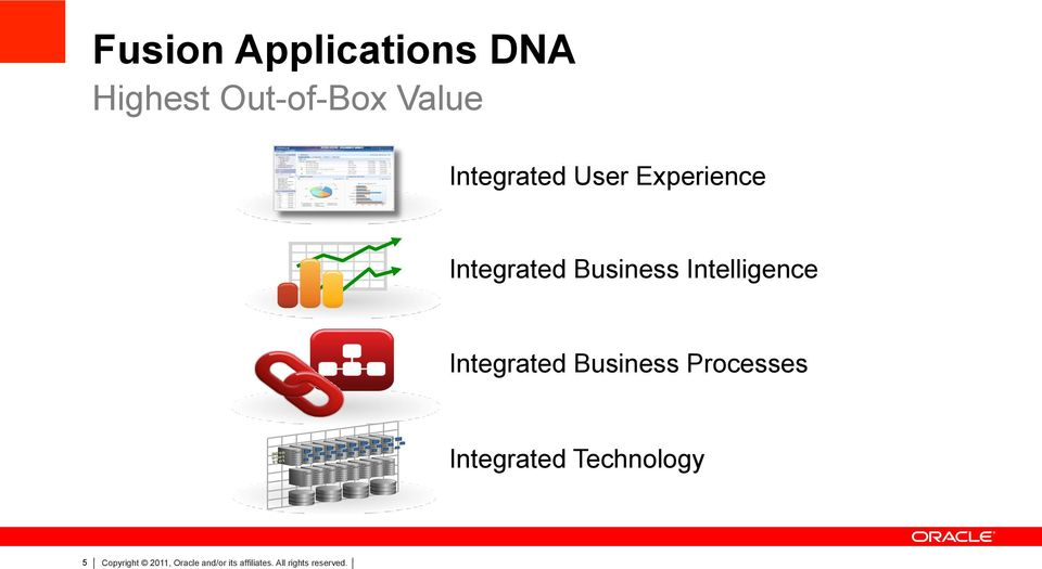 Intelligence Integrated Business Processes Integrated
