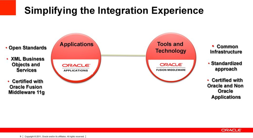 approach Certified with Oracle Fusion Middleware 11g Certified with Oracle and