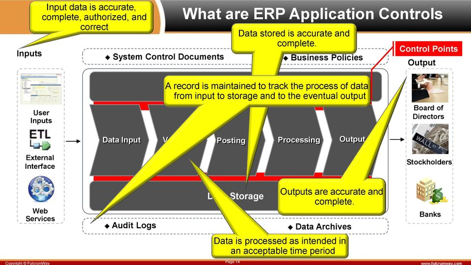 Business Policies Control Points Output User Inputs External Interface A record ERP is maintained Configurations to track the process of data from