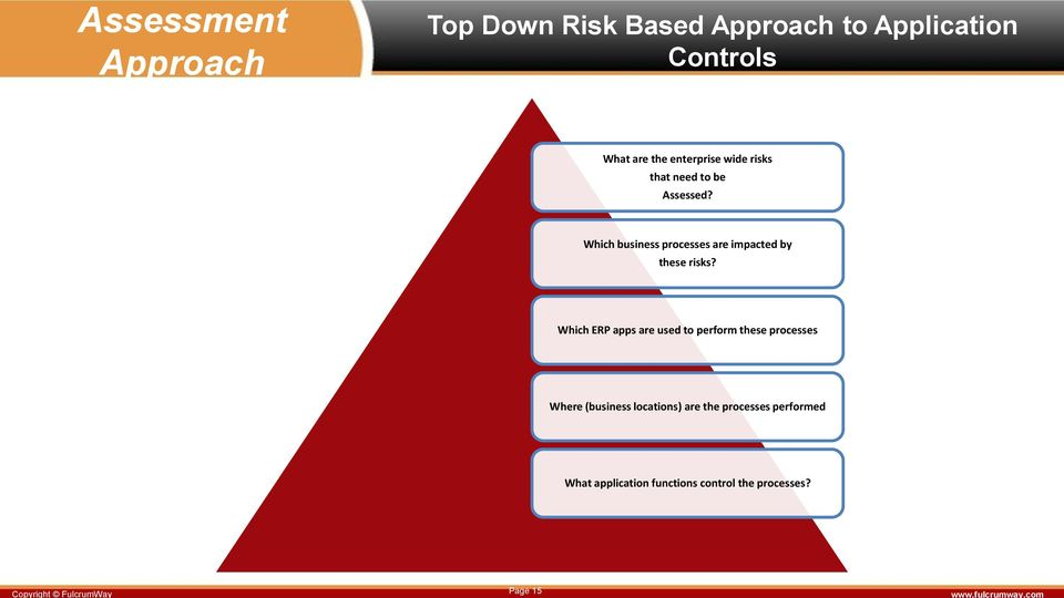 Which business processes are impacted by these risks?