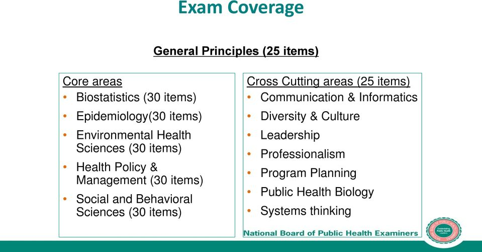 Behavioral Sciences (30 items) Cross Cutting areas (25 items) Communication & Informatics