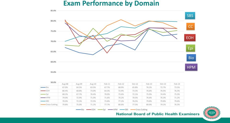 0% Exam Performance by Domain