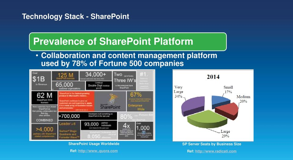 Fortune 500 companies SharePoint Usage Worldwide Ref: http://www.