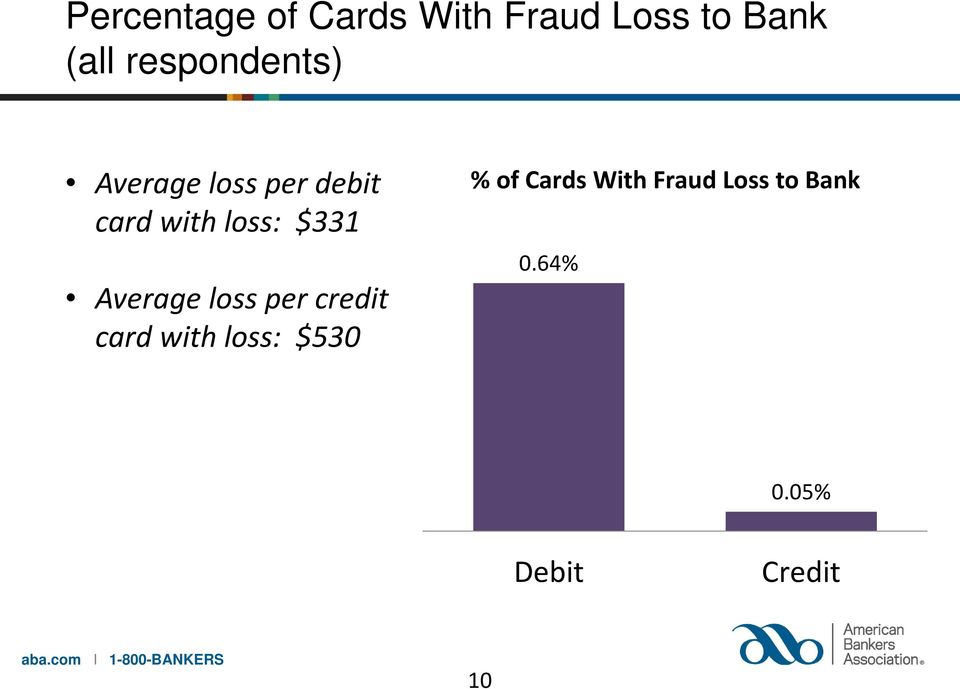 $331 Average loss per credit card with loss: $530 %