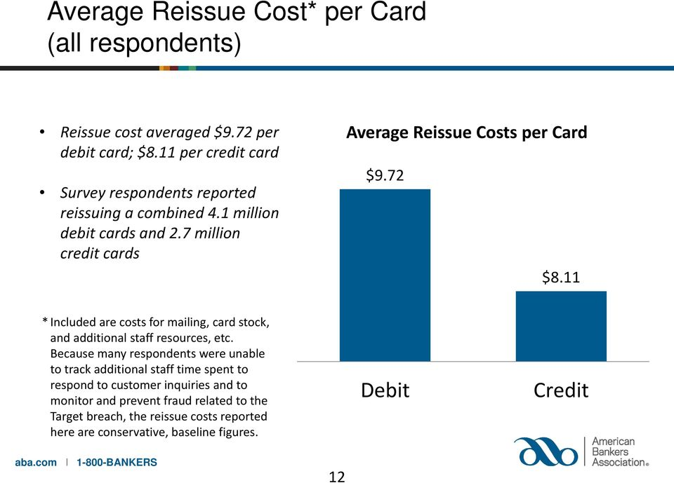 7 million credit cards Average Reissue Costs per Card $9.72 $8.11 * Included are costs for mailing, card stock, and additional staff resources, etc.