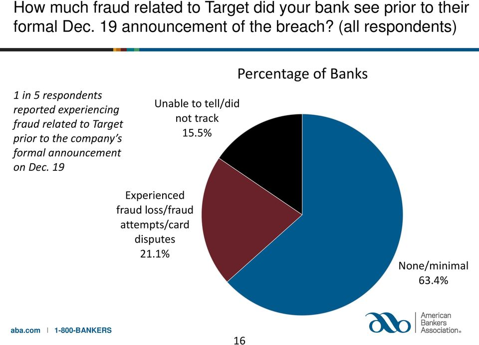 (all respondents) 1 in 5 respondents reported experiencing fraud related to Target prior to