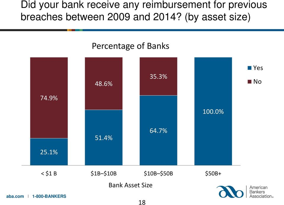 (by asset size) Percentage of Banks 48.6% 35.