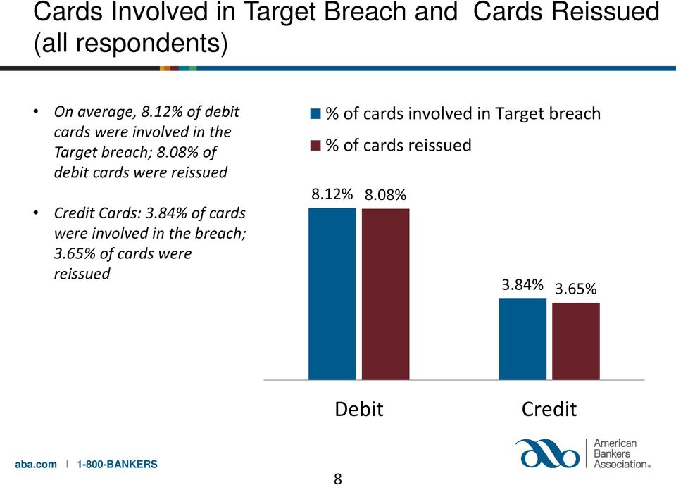 08% of debit cards were reissued Credit Cards: 3.