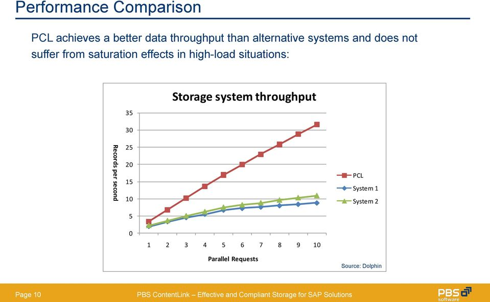 situations: 35 30 Storage system throughput Records per second 25 20 15 10 5