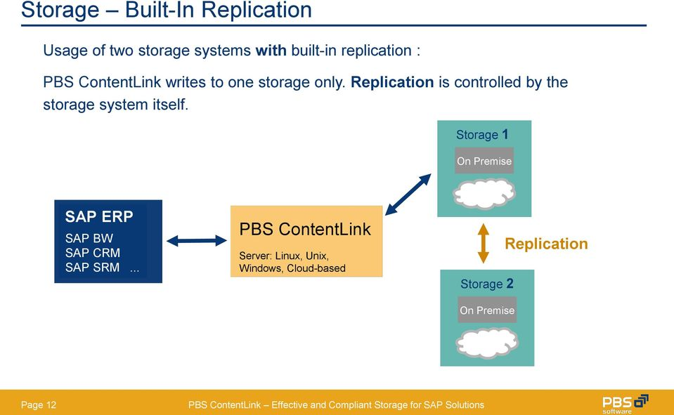 Replication is controlled by the storage system itself.