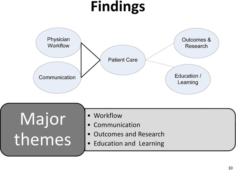 Outcomes and Research