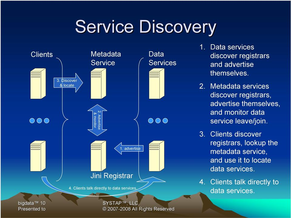 Metadata services discover registrars, advertise themselves, and monitor data service leave/join. 3.