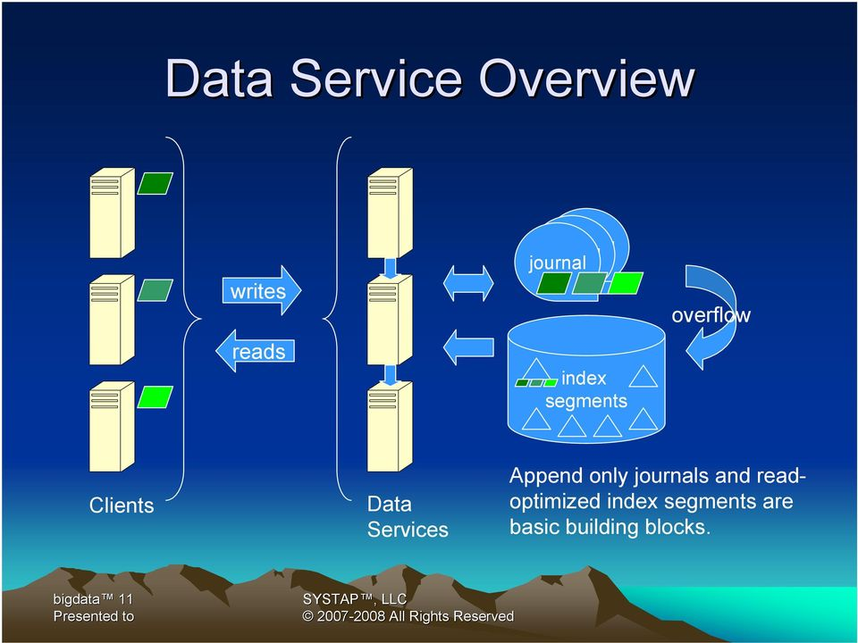 Data Services Append only journals and
