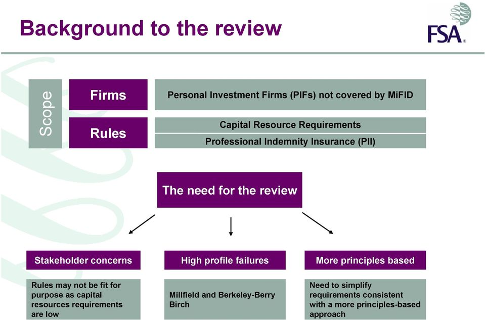 profile failures More principles based Rules may not be fit for purpose as capital resources requirements are