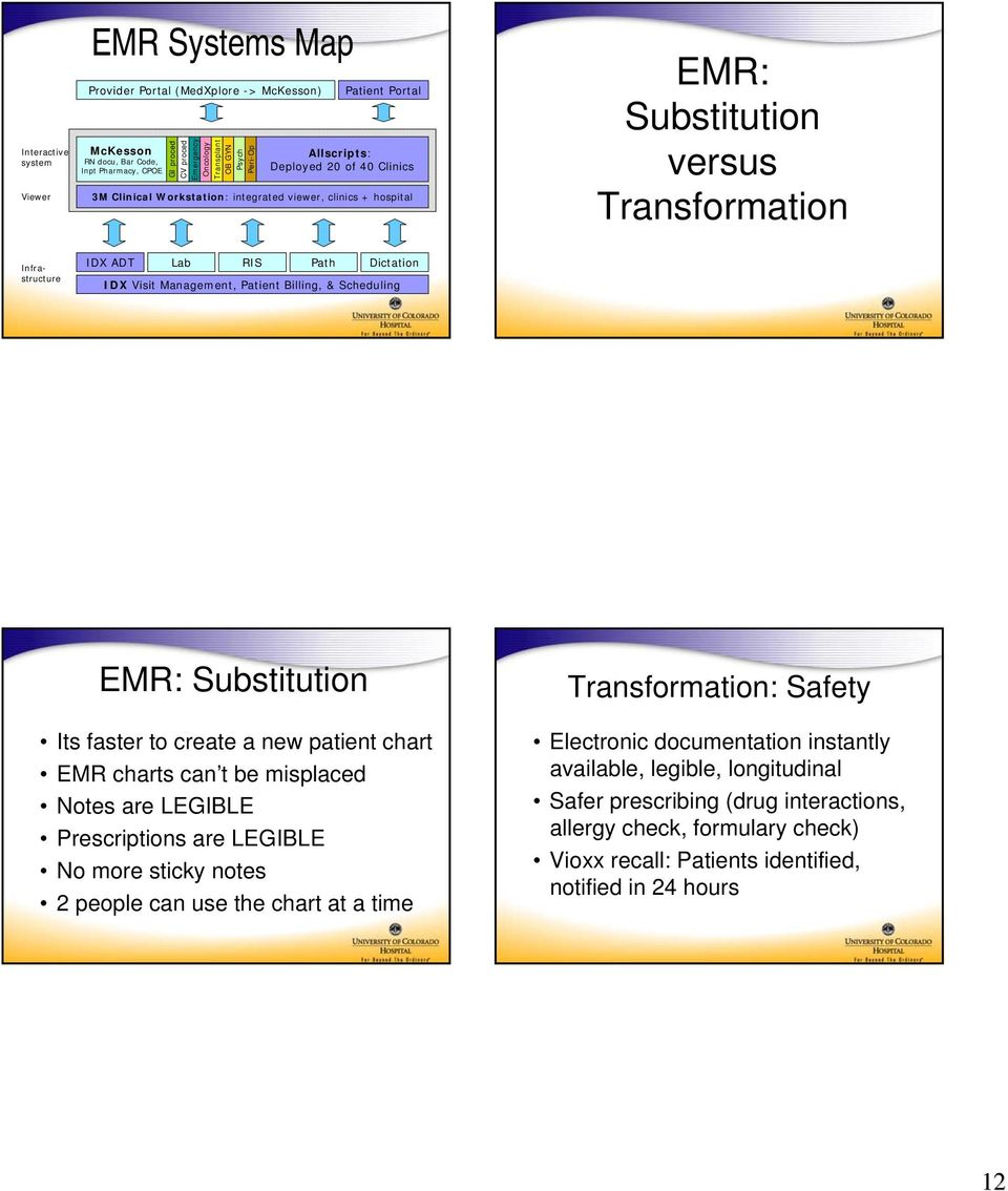 Dictation IDX Visit Management, Patient Billing, & Scheduling EMR: Substitution Transformation: Safety Its faster to create a new patient chart EMR charts can t be misplaced Notes are LEGIBLE