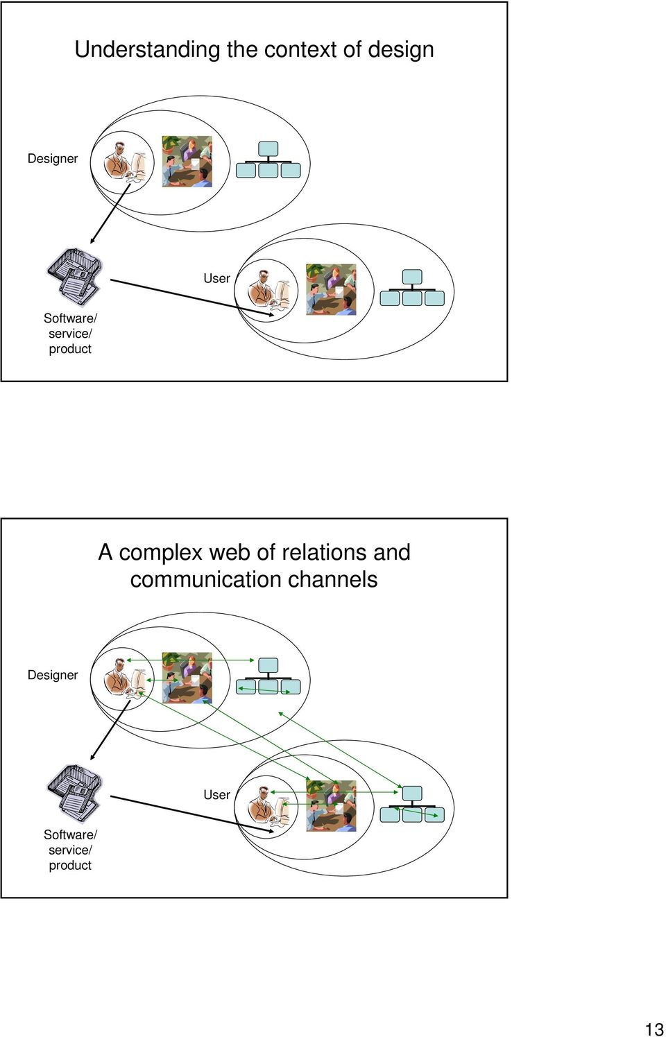 complex web of relations and communication