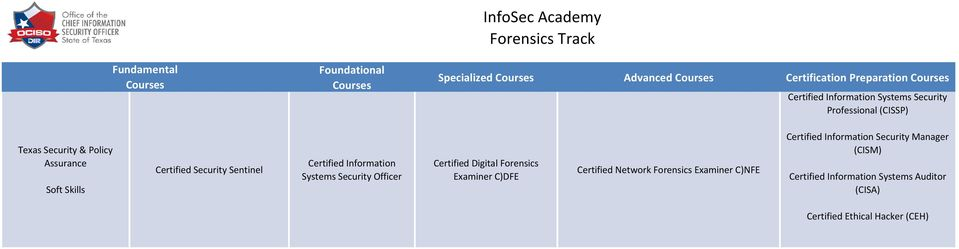 Sentinel Certified Information Systems Security Officer Certified Digital Forensics Examiner C)DFE Certified Network Forensics