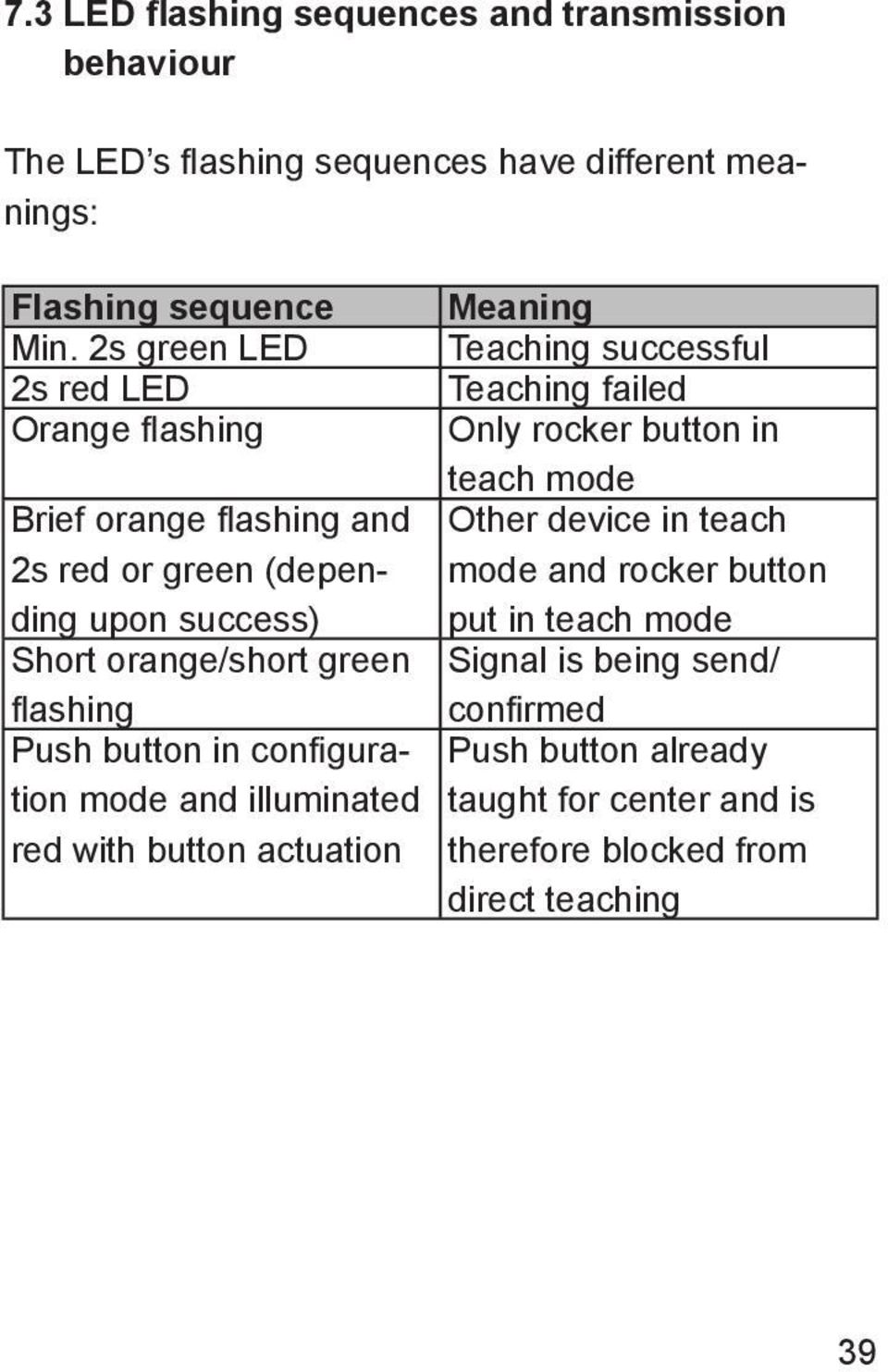 button in configuration mode and illuminated red with button actuation Meaning Teaching successful Teaching failed Only rocker button in teach mode