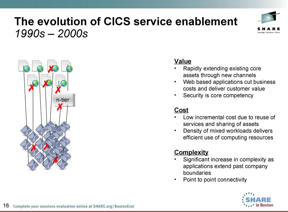 extending existing core assets through new channels Web based applications cut business costs and deliver customer value
