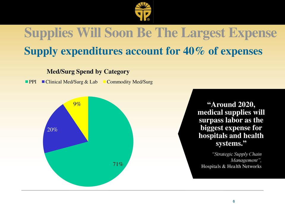 9% 71% Around 2020, medical supplies will surpass labor as the biggest expense for