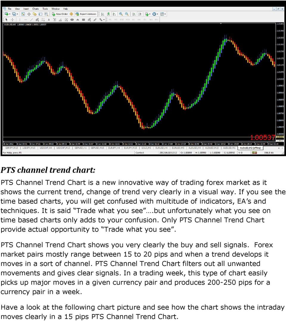 but unfortunately what you see on time based charts only adds to your confusion. Only PTS Channel Trend Chart provide actual opportunity to Trade what you see.