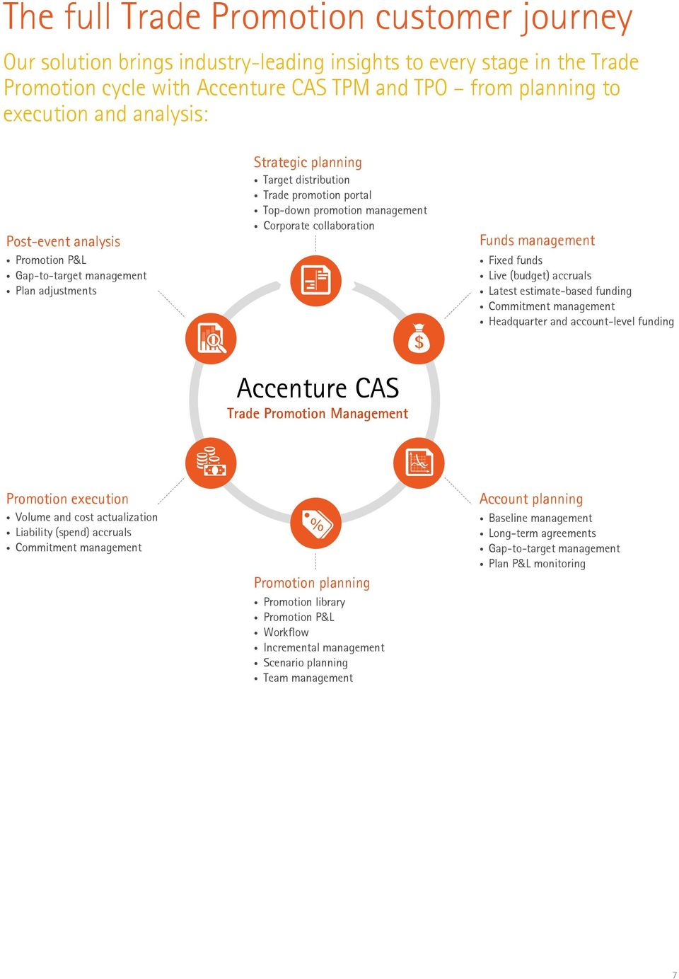 collaboration Funds management Fixed funds Live (budget) accruals Latest estimate-based funding Commitment management Headquarter and account-level funding Accenture CAS Trade Promotion Management