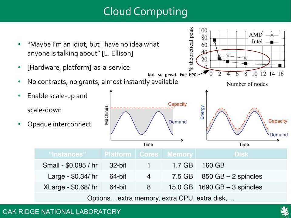 Ellison] [Hardware, platform]-as-a-service Not so great for HPC