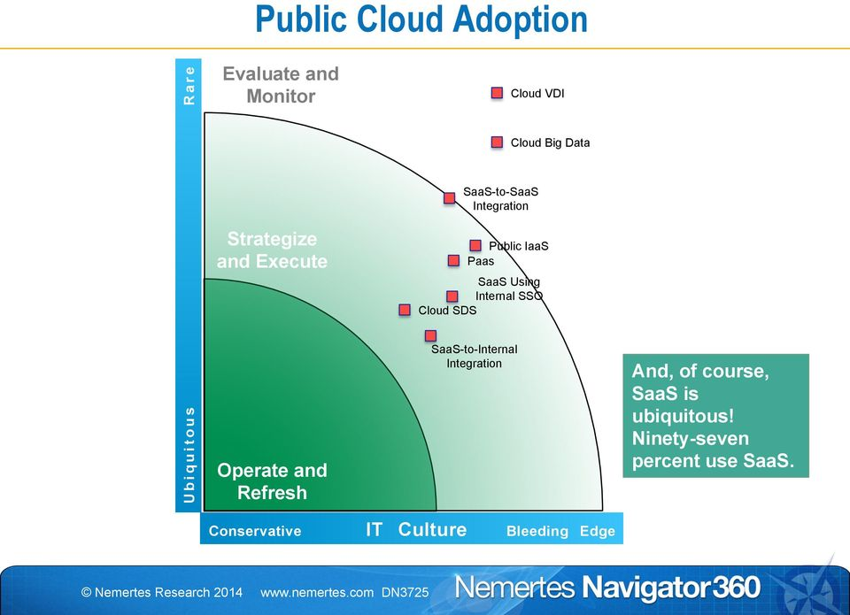 SSO Cloud SDS SaaS-to-Internal Integration Cloud VDI Cloud Big Data And, of course,