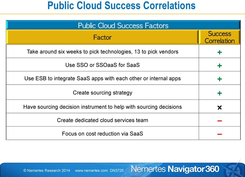 internal apps + Create sourcing strategy + Have sourcing decision instrument to help
