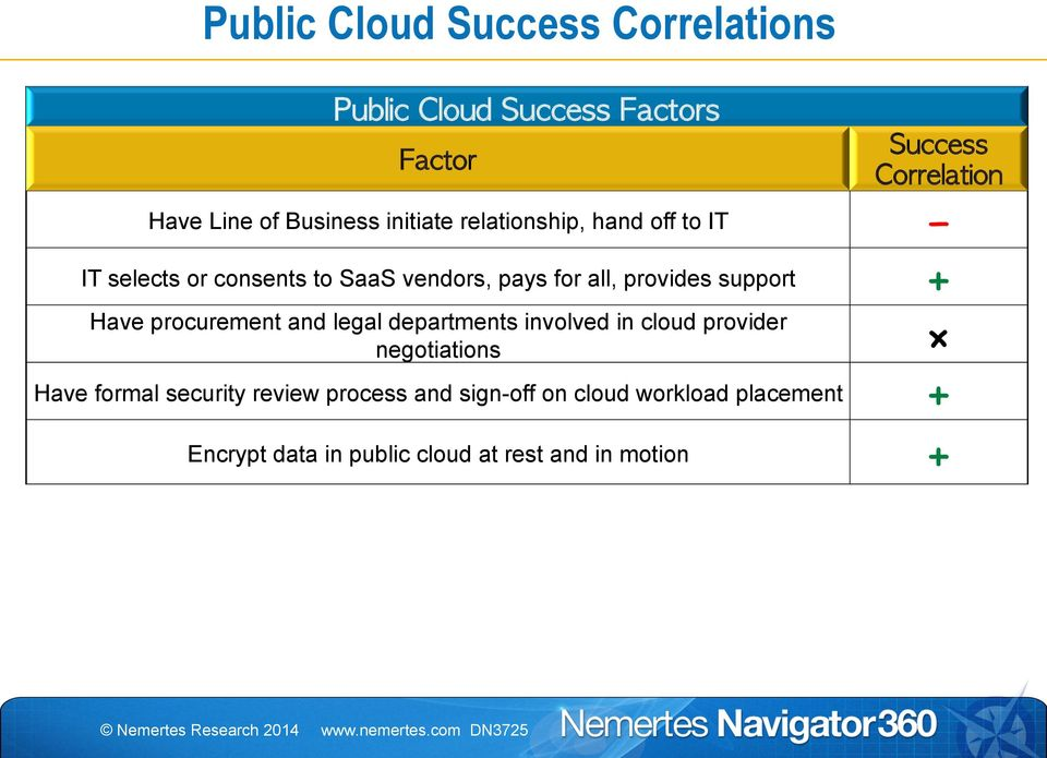 legal departments involved in cloud provider negotiations Have formal security review process