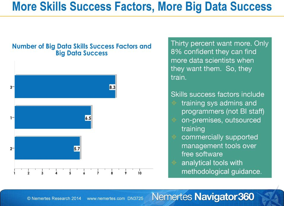 Skills success factors include ± training sys admins and programmers (not BI staff) ± on-premises,