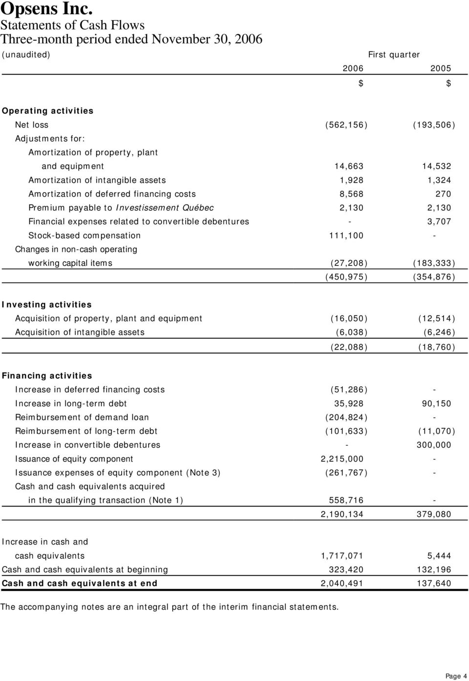 debentures - 3,707 Stock-based compensation 111,100 - Changes in non-cash operating working capital items (27,208) (183,333) (450,975) (354,876) Investing activities Acquisition of property, plant