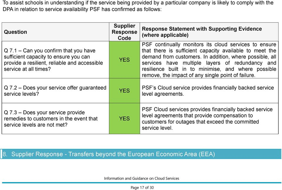 Supplier Response Code Response Statement with Supporting Evidence (where applicable) PSF continually monitors its cloud services to ensure that there is sufficient capacity available to meet the