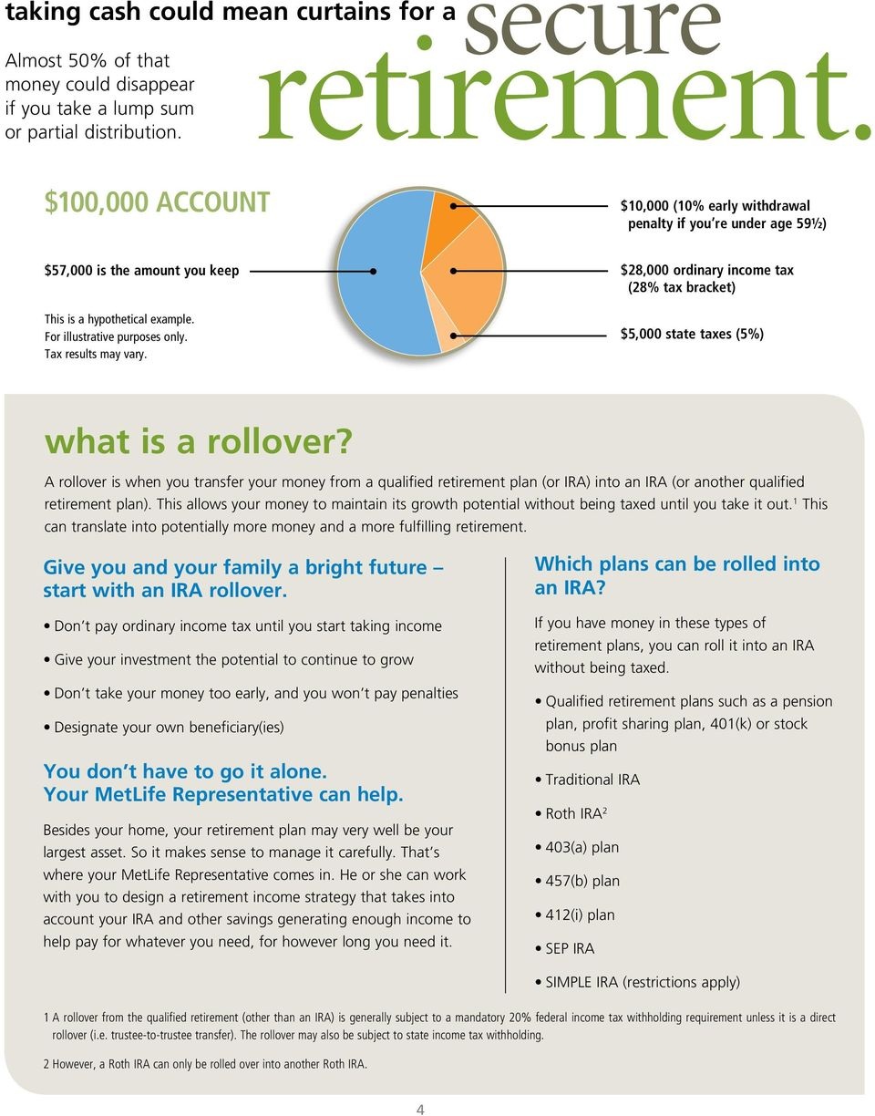 $ 28,000 ordinary income tax (28% tax bracket) $5,000 state taxes (5%) what is a rollover?