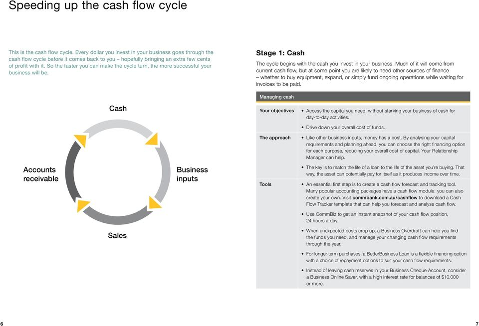 So the faster you can make the cycle turn, the more successful your business will be. Stage 1: Cash The cycle begins with the cash you invest in your business.