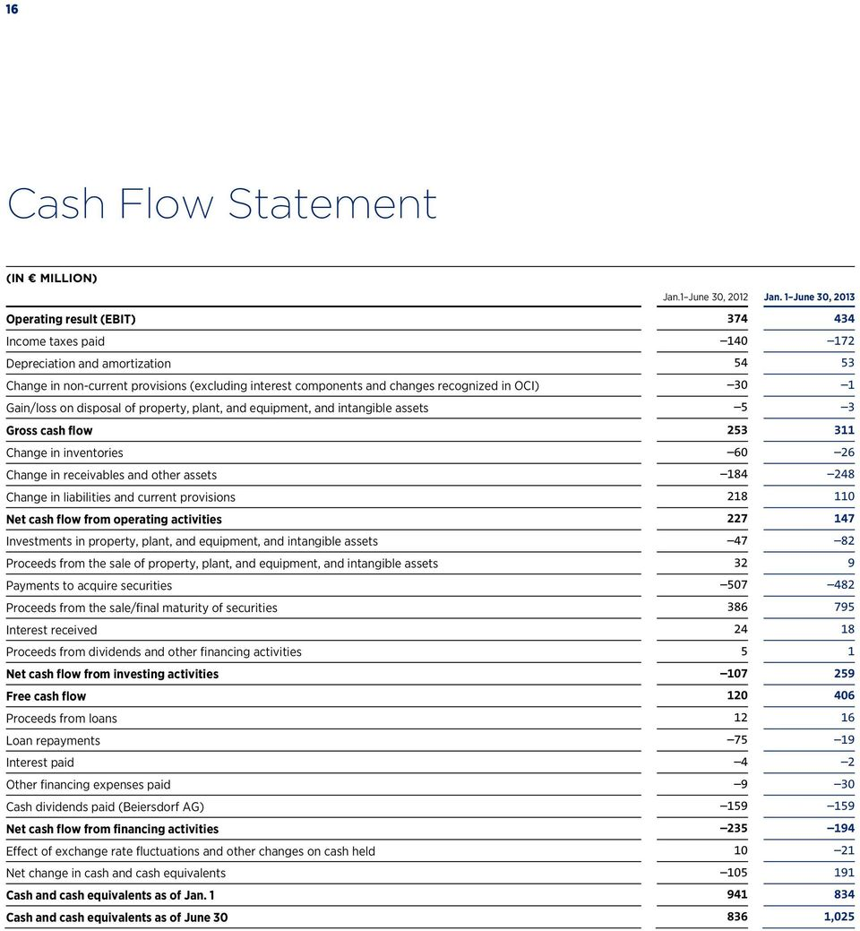 OCI) 30 1 Gain/loss on disposal of property, plant, and equipment, and intangible assets 5 3 Gross cash flow 253 311 Change in inventories 60 26 Change in receivables and other assets 184 248 Change
