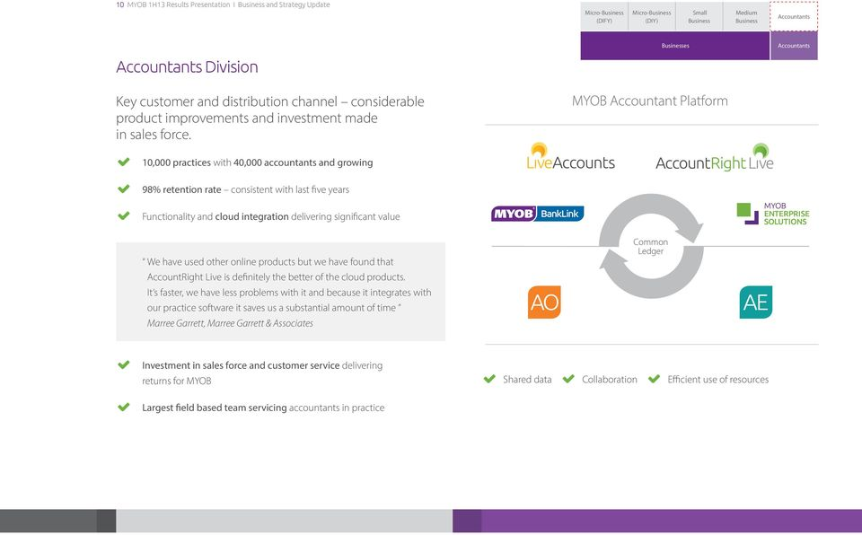 Businesses MYOB Accountant Platform Accountants 10,000 practices with 40,000 accountants and growing 98% retention rate consistent with last five years Functionality and cloud integration delivering