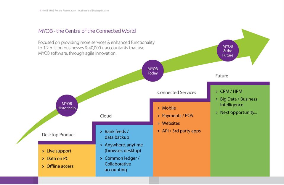 MYOB & the Future MYOB Today Future MYOB Historically Cloud Connected Services > Mobile > Payments / POS > CRM / HRM > Big Data / Business Intelligence > Next