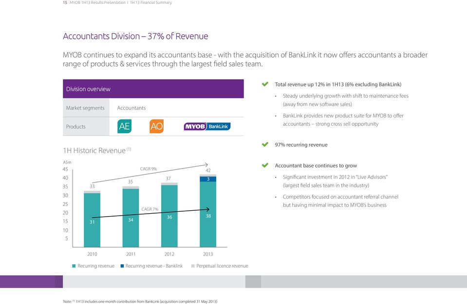 Division overview Market segments Products Accountants Total revenue up 12% in 1H13 (6% excluding BankLink) Steady underlying growth with shift to maintenance fees (away from new software sales)