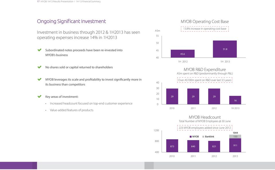 than competitors Key areas of investment: Increased headcount focused on top-end customer experience Value-added features of products A$m 55 50 45 40 40 30 20 10 0 2010 MYOB Operating Cost Base 45.