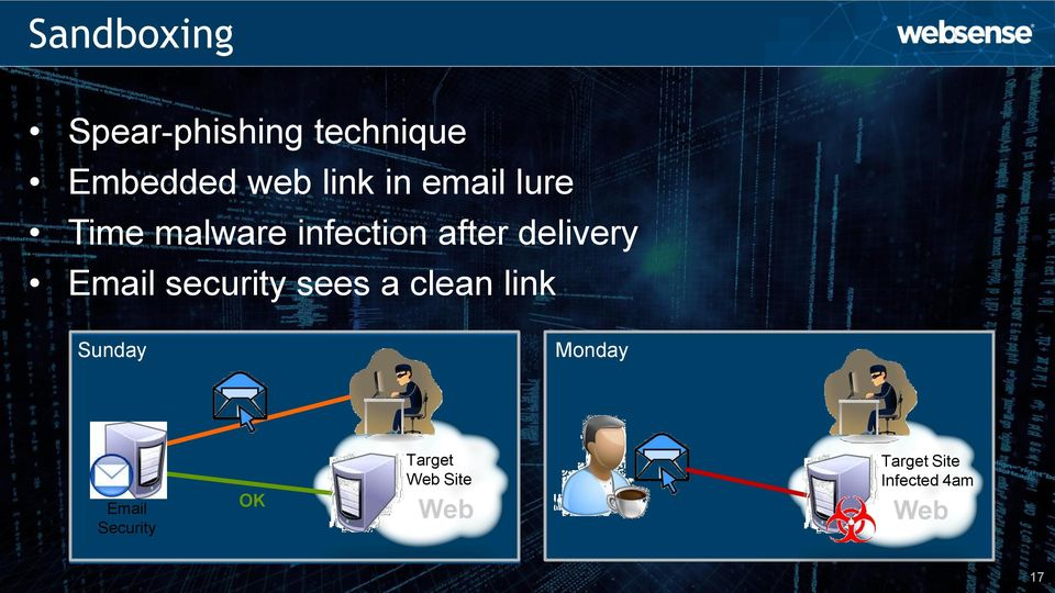 Email security sees a clean link Sunday Monday Email