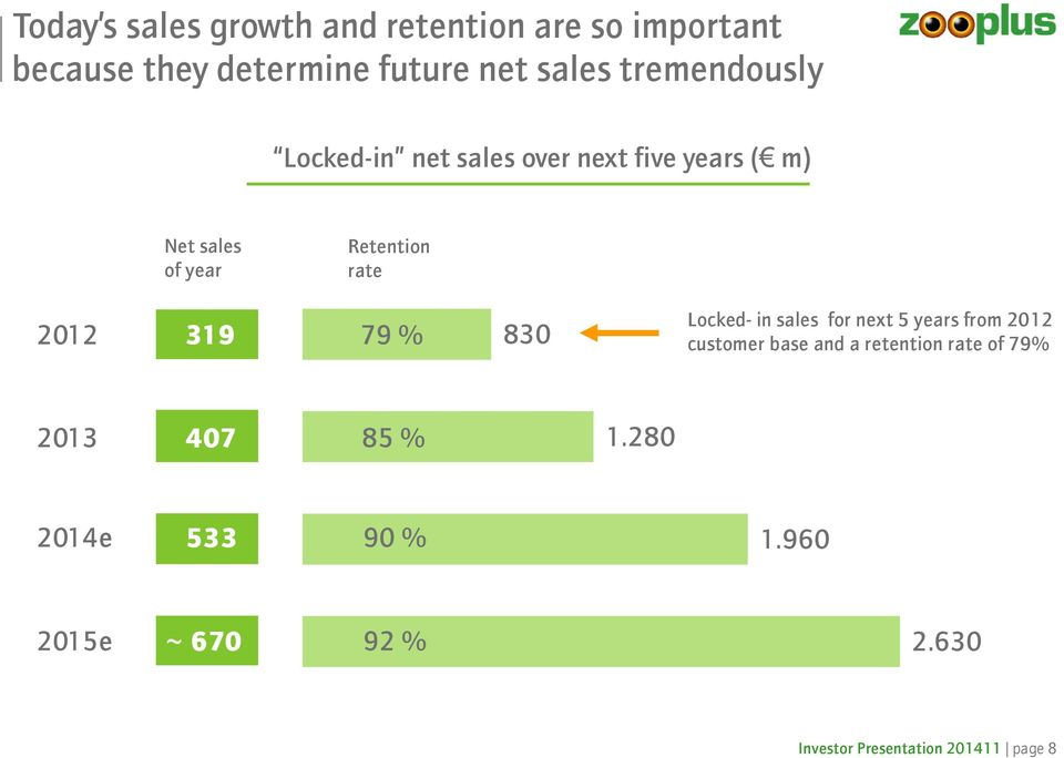 319 79 % 830 Locked-in sales for next 5 years from 2012 customer base and a retention rate of