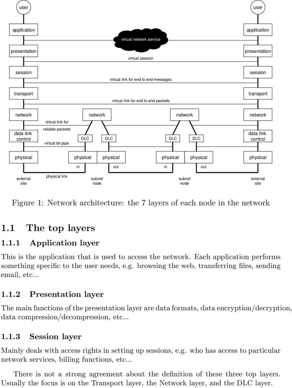 site physical link subnet node subnet node external site Figure 1: Network architecture: the 7 layers of each node in the network 1.1 The top layers 1.1.1 Application layer This is the application that is used to access the network.