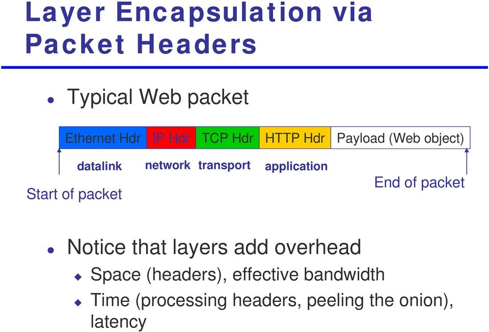 transport application End of packet Notice that layers add overhead Space