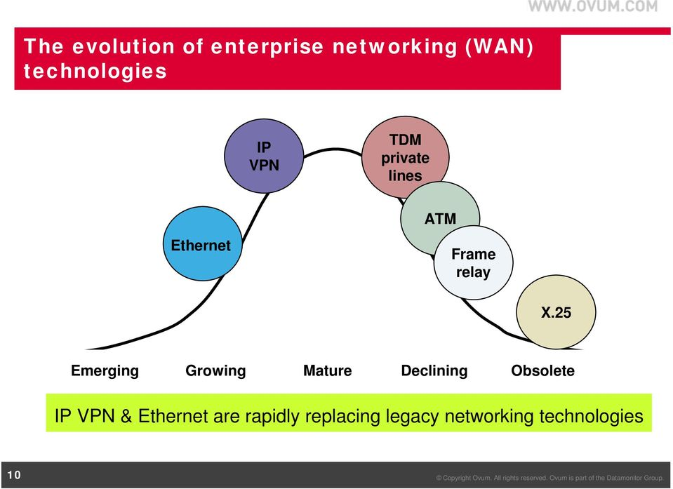 25 Emerging Growing Mature Declining Obsolete IP VPN &