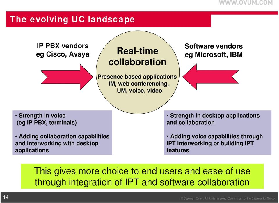interworking with desktop applications Strength in desktop applications and collaboration Adding voice capabilities through IPT