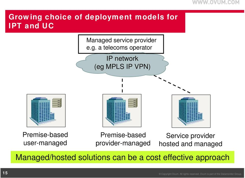 a telecoms operator IP network (eg MPLS IP VPN) Premise-based