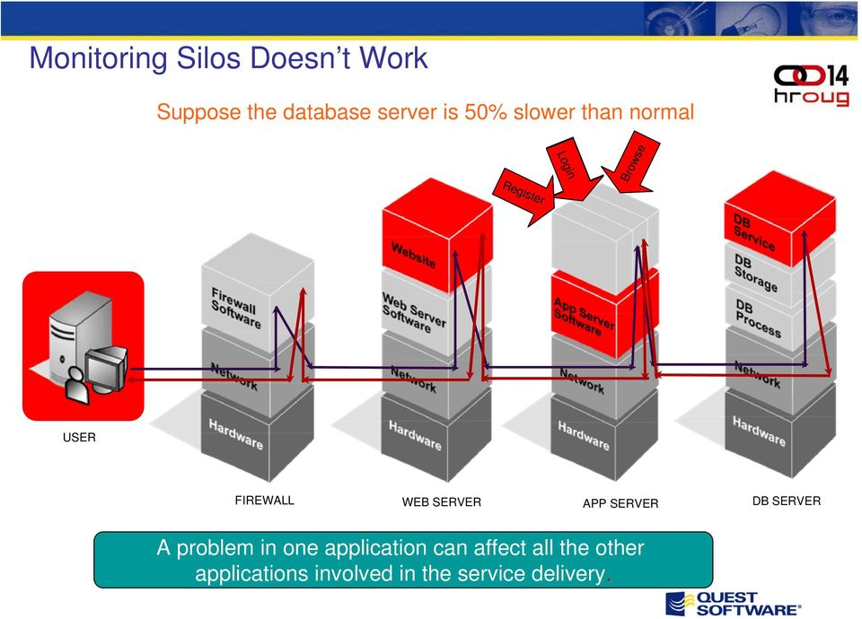 SERVER APP SERVER DB SERVER A problem in one application can